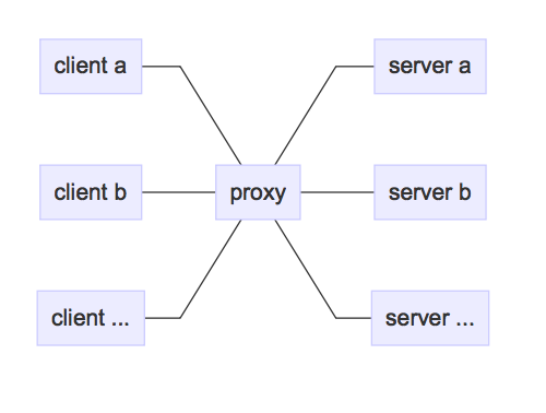 Hoverfly as a proxy server — Hoverfly v0 17 5 documentation