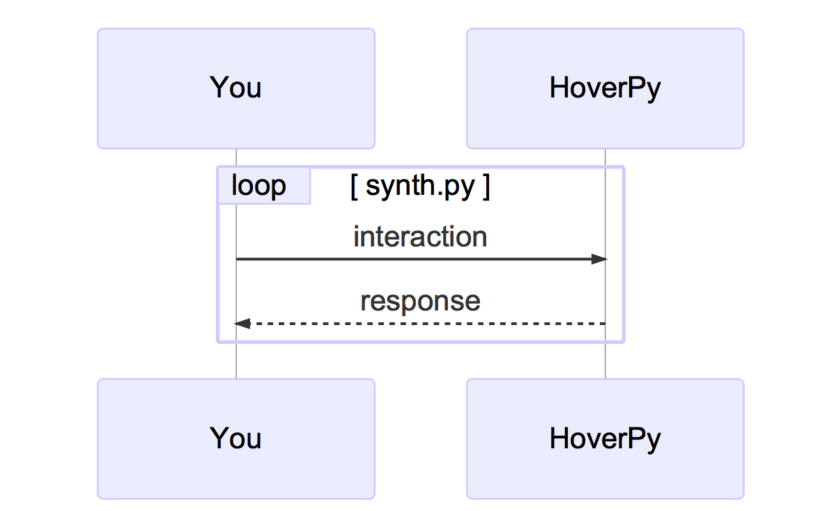 Introduction — HoverPy 0 2 2 documentation